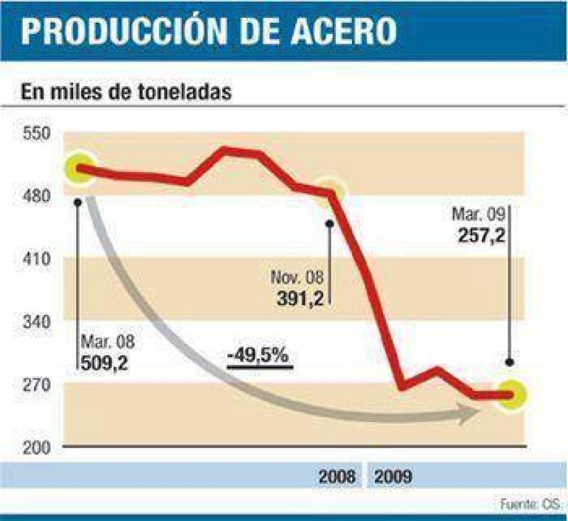 Se derrumba más producción de acero: cayó 50% en marzo