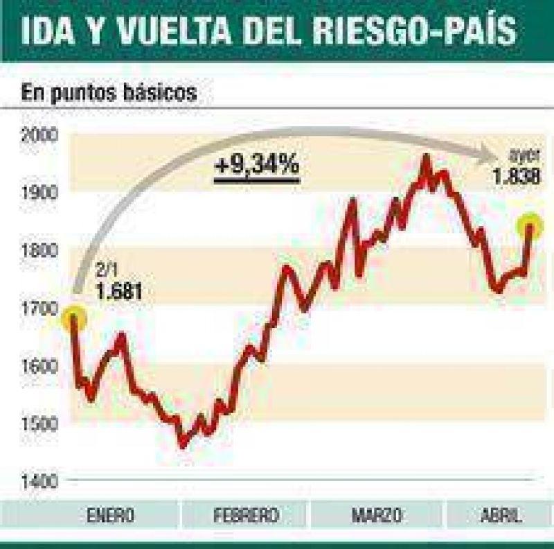 Giro: ahora bajan bonos y el BCRA no compra dólares