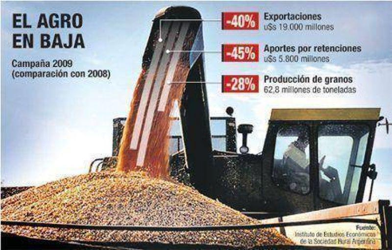 Campo exportará u$s 12.000 M menos (el Gobierno pierde u$s 5.100 M)