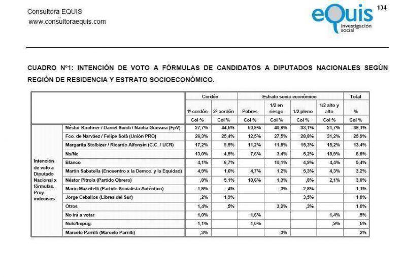 Encuesta sobre el conurbano 44,5% para el sector K, dividido dos; contra 25,4% del properonismo