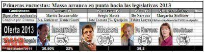 Largan seis listas con chances: Gutiérrez sale arrinconado