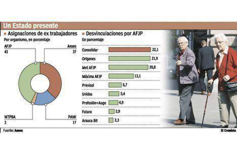 La AFIP y la ANSeS absorbieron 80% de los trabajadores de AFJP