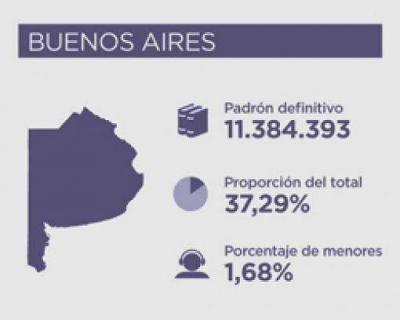 Candidatos de diez fuerzas políticas participan de las PASO en la provincia Buenos Aires