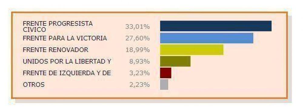 Resultados oficiales de las primarias en Tandil
