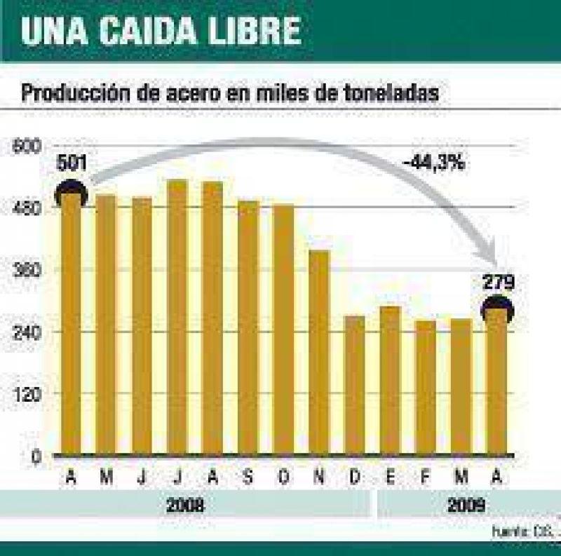 Negativo: producci�n de acero cay� el 44% en abril