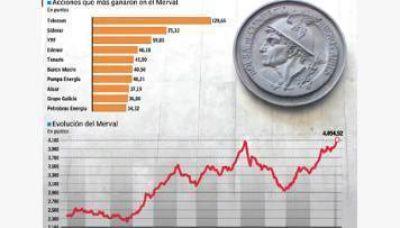 El Merval tocó su máximo histórico y hay acciones que treparon más del 100% en lo que va del año