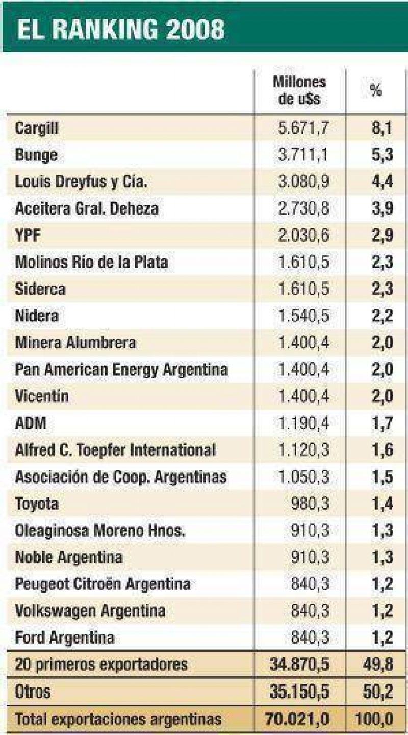 Sólo 20 empresas concentran la mitad de las exportaciones