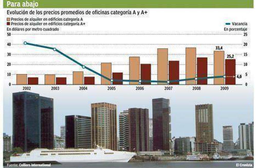 Alquilar una oficina de lujo en Buenos Aires cuesta hasta 20% menos que en 2008