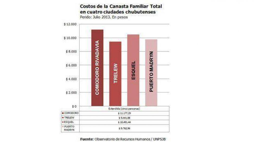 En Comodoro la canasta familiar es un 20 por ciento más cara que en Trelew