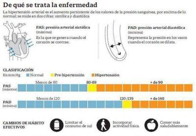 Hipertensión: la mitad de los pacientes abandona el tratamiento