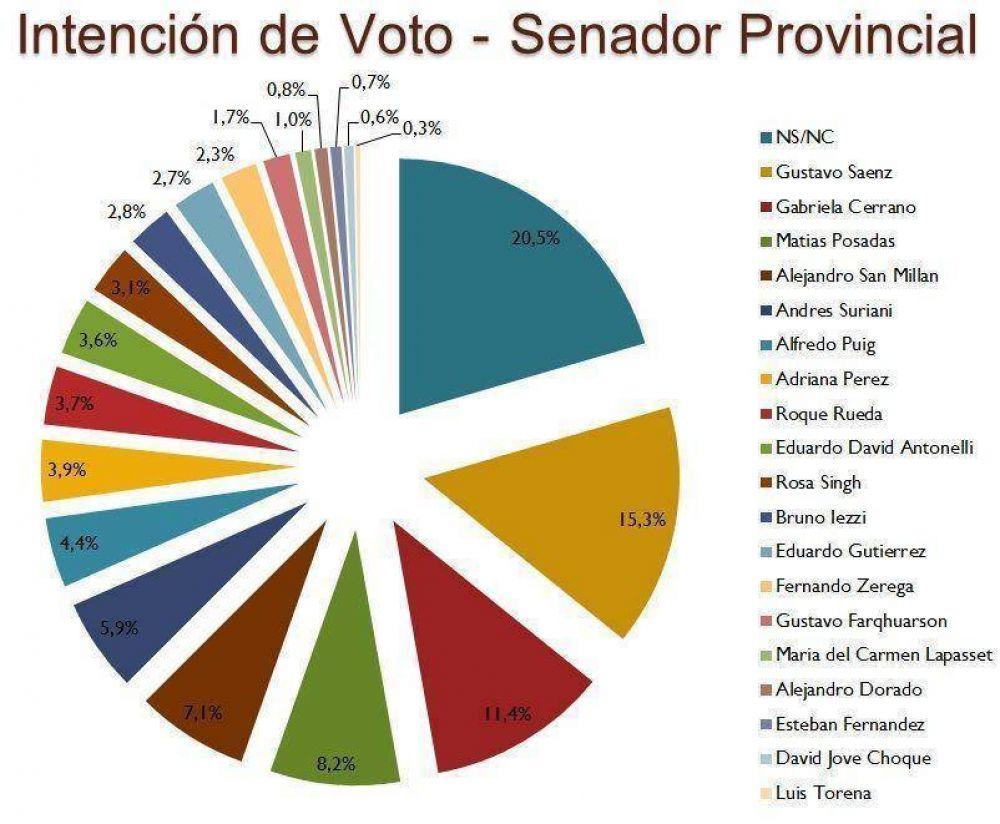 Intención de votos para senador provincial