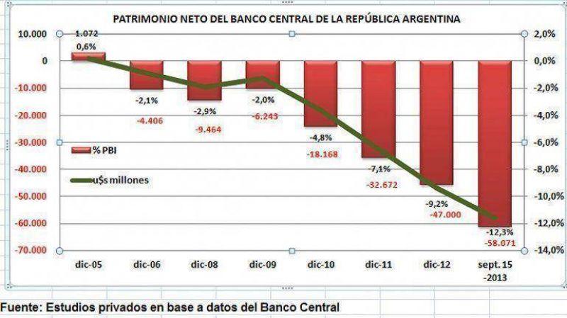 El Banco Central acumula un patrimonio negativo de más de u$s58.000 millones
