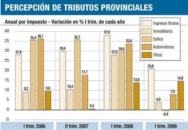Recaudación de provincias, en el peor nivel desde 2002