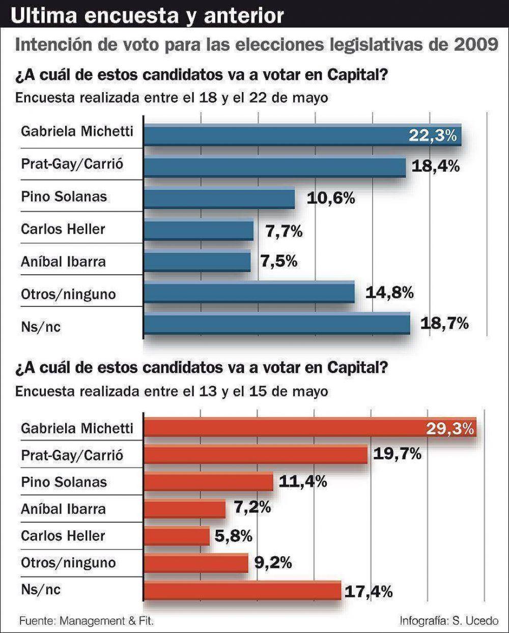 PRO pierde fuerza en la Capital y se le acerca la Coalición Cívica