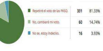 Encuesta: El 80% votará igual que en las PASO