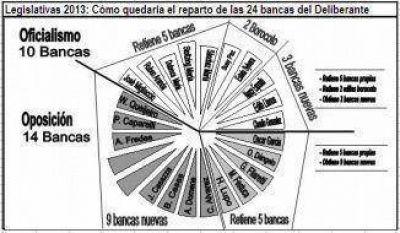 Hacia la minoría: Gutiérrez parece no poder revertir un mal resultado