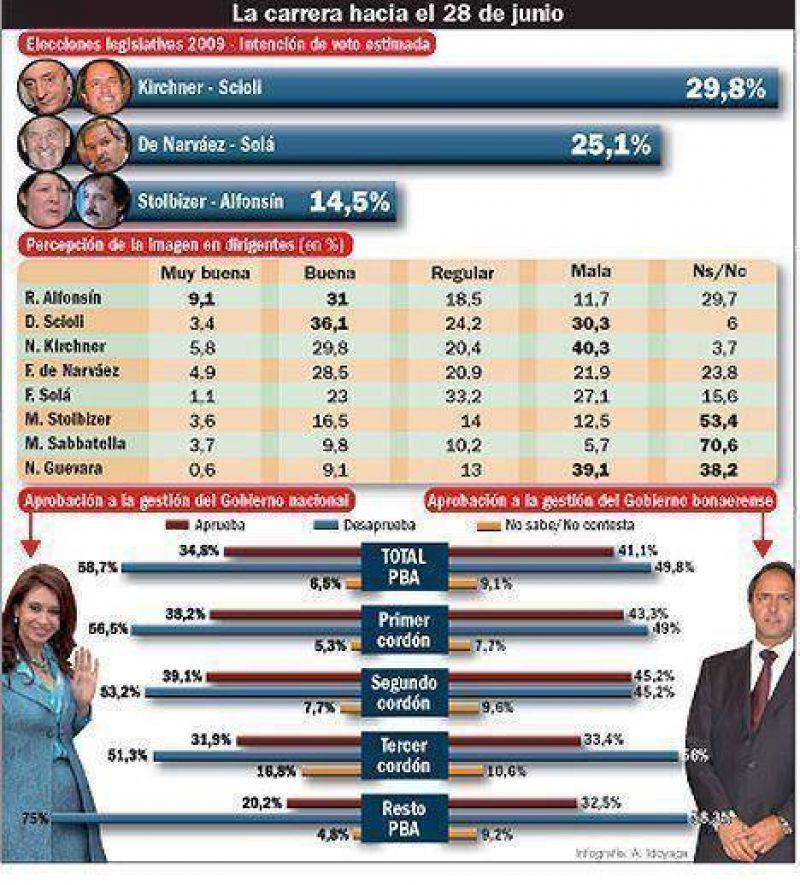N�stor Kirchner aventaja a De Narv�ez por casi cinco puntos y crece Stolbizer