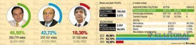 ECO ganó las tres elecciones del año; el FPV achicó la brecha y se entusiasma