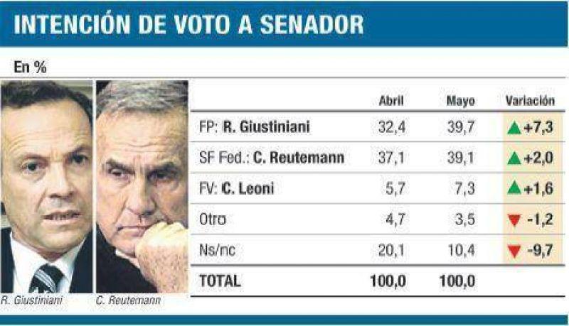 En Santa Fe, varias encuestas favorecen al Frente Progresista