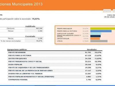 Los resultados finales en la región