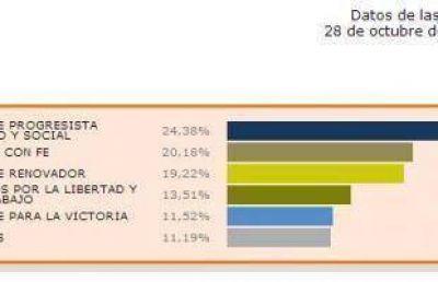 Elecciones 2013: Cinco listas alcanzaron el piso para obtener una banca