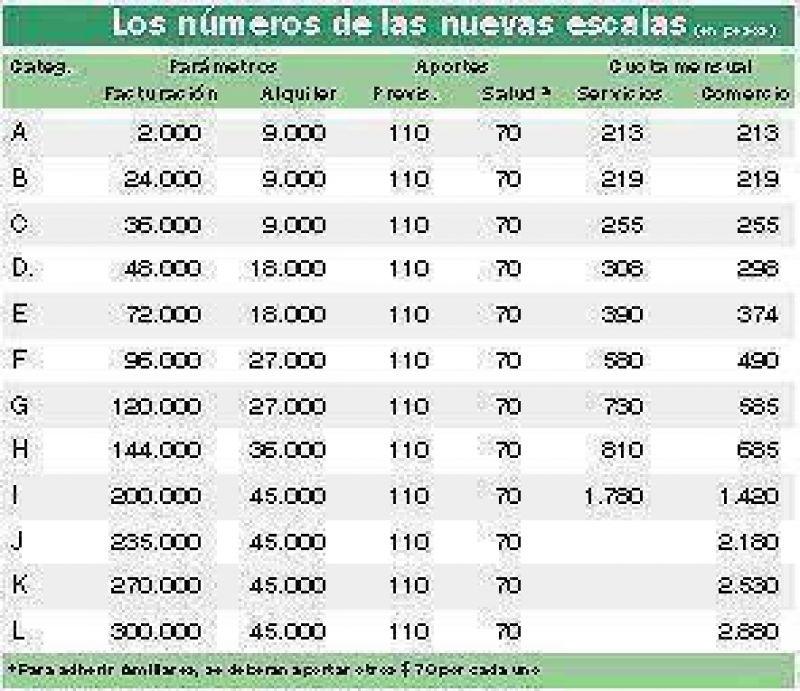 La m�xima categor�a del Monotributo ser� m�s cara que pagar IVA y Ganancias