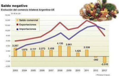 Los aranceles europeos ponen en jaque al agro argentino