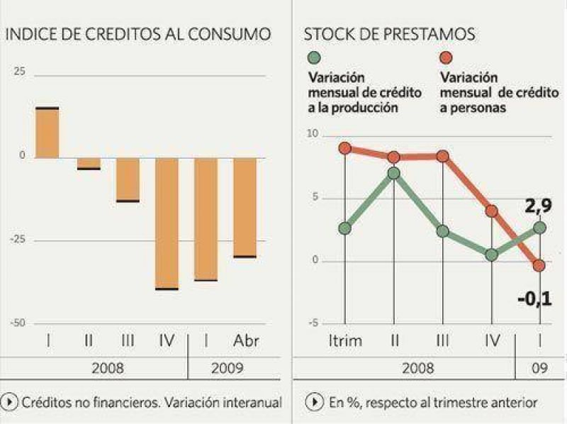 Pulseada entre los bancos y el Central por $ 420 millones