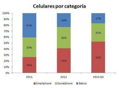 Los smartphones mandan en la Argentina
