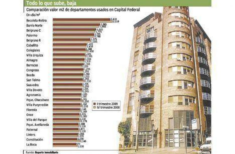 Comienza a bajar el precio de los departamentos en Buenos Aires
