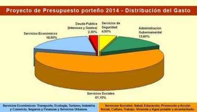 Legislatura: el Presupuesto 2014 se votará el 28 de noviembre