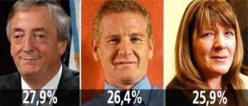 Elecciones bonaerenses: encuesta arroja triple empate