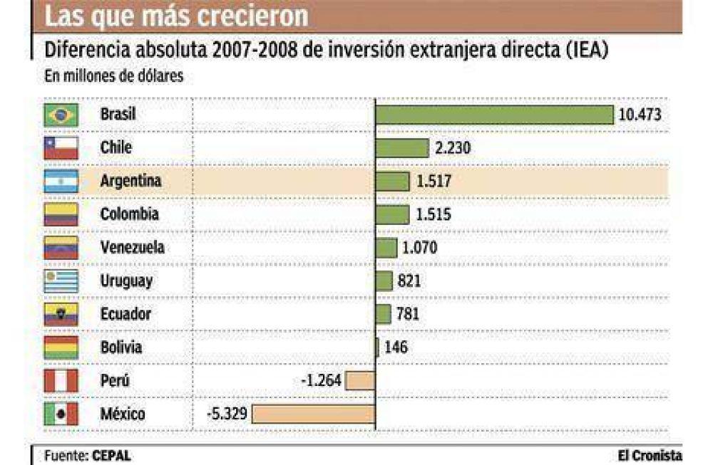 Brasil recibió 5,7 veces más de inversión que Argentina