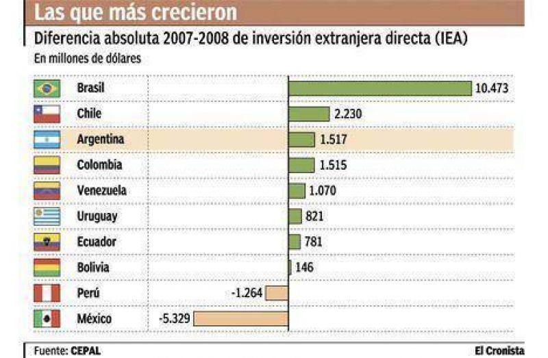 Brasil recibi� 5,7 veces m�s de inversi�n que Argentina