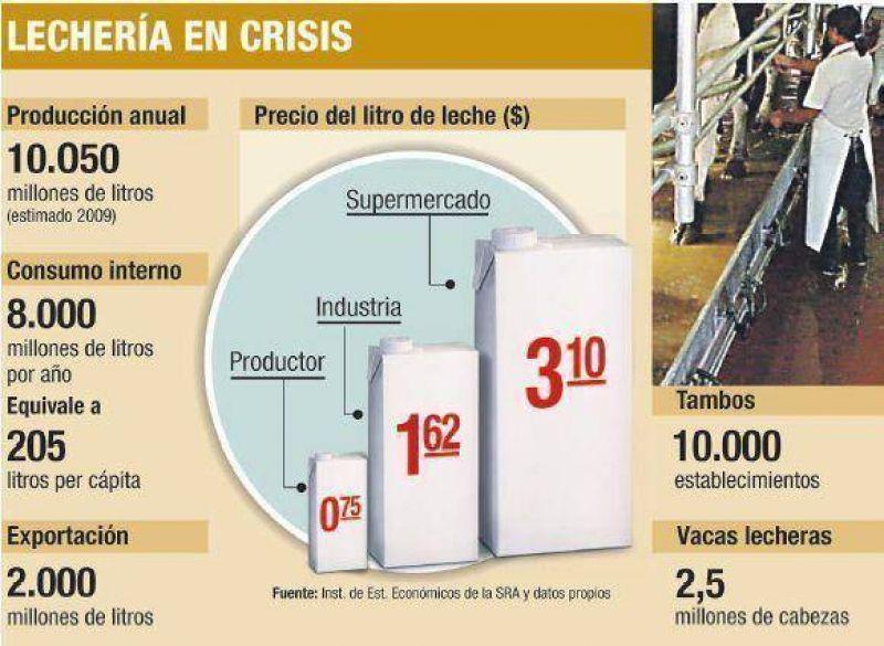 El negocio lácteo sólo es rentable para supermercados