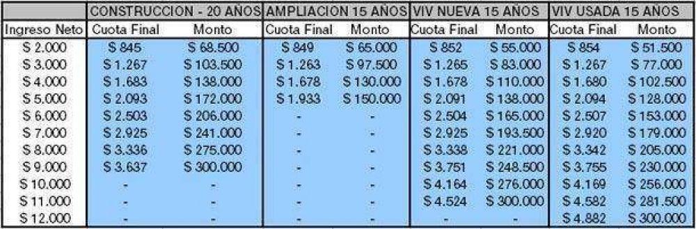 Ejemplos para calcular la cuota de los nuevos créditos hipotecarios lanzados por el Gobierno