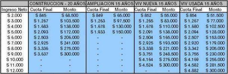 Ejemplos para calcular la cuota de los nuevos cr�ditos hipotecarios lanzados por el Gobierno