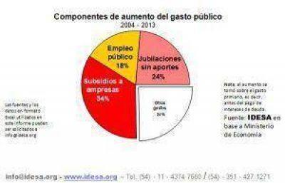 Subsidios y jubilaciones sin aportes explican 60% del aumento de gasto